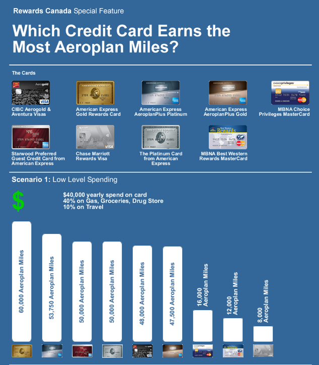 Rewards Canada Feb 12 Update Which Credit Card Earns The
