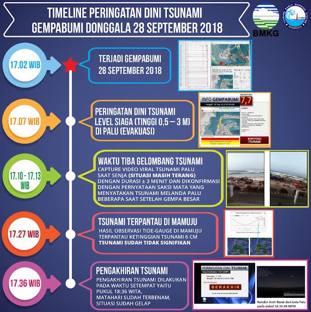 Timeline peringatan dini tsunami Palu