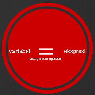 Belajar Java Pemula - Memahami Operator Penetapan dan Ekspresi Penetapan
