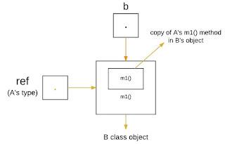 memanggil versi B polimorfisme bahasa Java