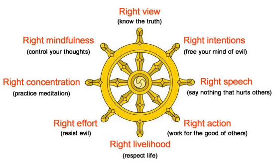 the noble eightfold path way to the end of suffering