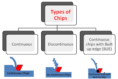 Types of Chips in Metal Cutting
