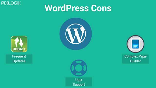Wordpress Cons for build website