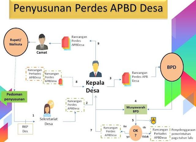 Rambu-rambu yang harus  diperhatiakan dalam Evaluasi APBDes