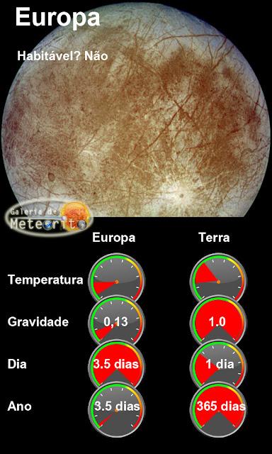 Infográfico - Europa e Terra - comparação