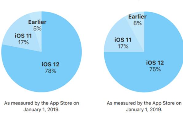 وفقاً لآبل 78٪ من جميع أجهزة iPhone و iPad الحديثة تعمل بنظام التشغيل iOS 12