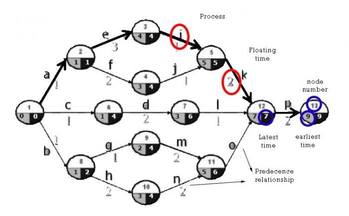 Diagramas PERT - slideshare.net