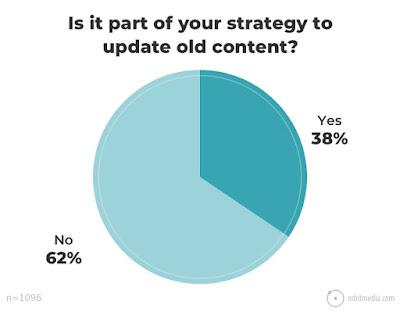 Es conveniente actualizar los contenidos antiguos de tu blog