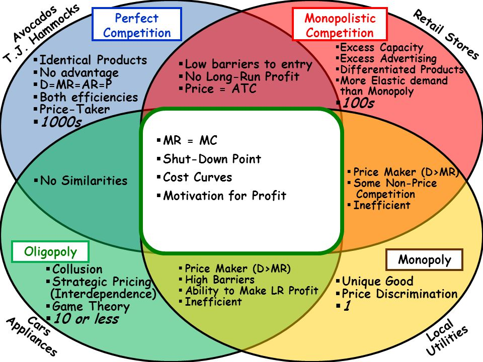 perfect competition monopolistic competition oligopoly and monopoly venn diagram