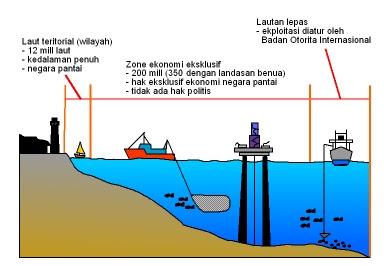 PENJELASAN WILAYAH LAUT INDONESIA: ZONA LAUT TERITORIAL, ZONA LANDAS KONTINEN DAN ZONA EKONOMI EKSKLUSIF (ZEE)