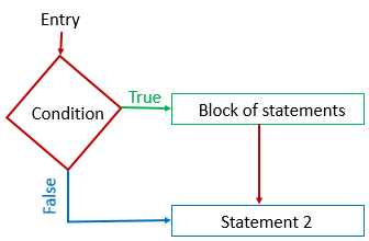 Flow chart of simple if statement in C