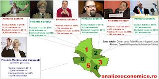 Ce bugete au avut pe mână anul trecut penalii, scuze, primarii, Bucureștiului