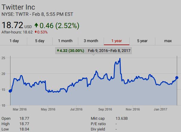 $TWTR UP 30% Feb 9, 2016 - Feb 8, 2017