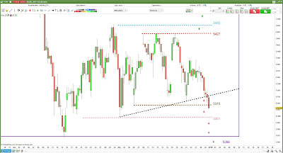 Plan de trade CAC40 [02/01/18]