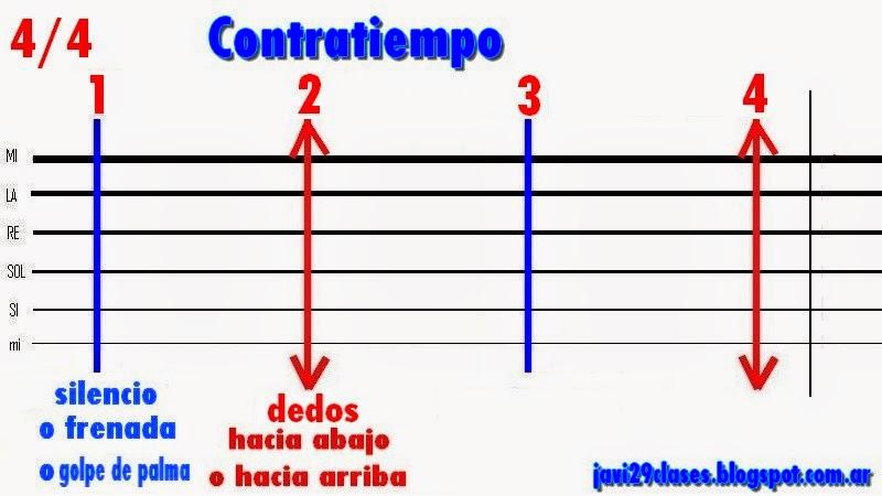 gráfico del contratiempo en guitarra para cumbia