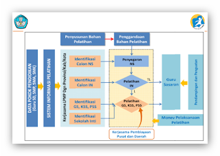 Strategi Implementasi Kurikulum 2013