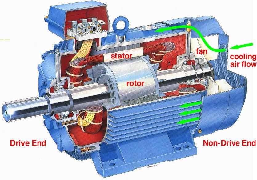 Ac Motor Principle1