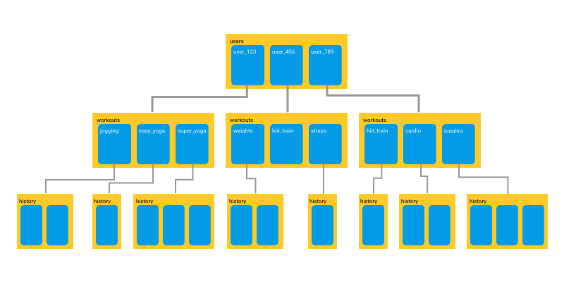 The Firebase Blog: Cloud Firestore vs the Realtime Database: Which