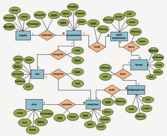 Design Aplikasi Sederhana Persediaan Barang Menggunakan Java Netbean