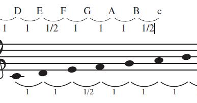 Sebutkan Tiga Contoh Lagu Wajib Yang Menggunakan Tangga ...