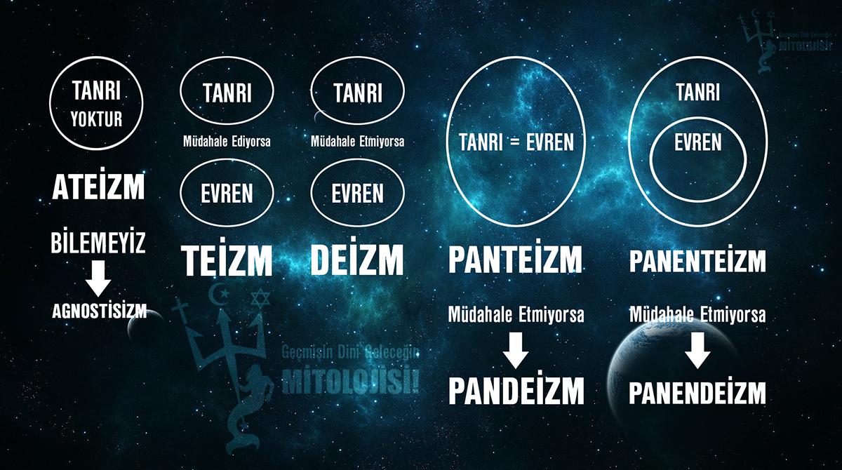 ateizm, deizm, Panteizm, Pandeizm, agnostisizm, Panenteizm, Panendeizm, din, felsefi akım ve inançlar, Tanrı inancı ile ilgili felsefi akımlar, A, din ve mitoloji, deizm nedir, Pandeizm nedir, Panenteizm nedir