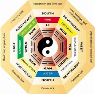 Warna Cat Harmoni Dalam Ilmu Fengshui  gambar 1