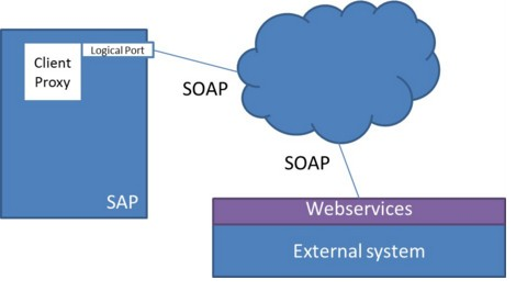 Comunicación .NET webservice y SAP
