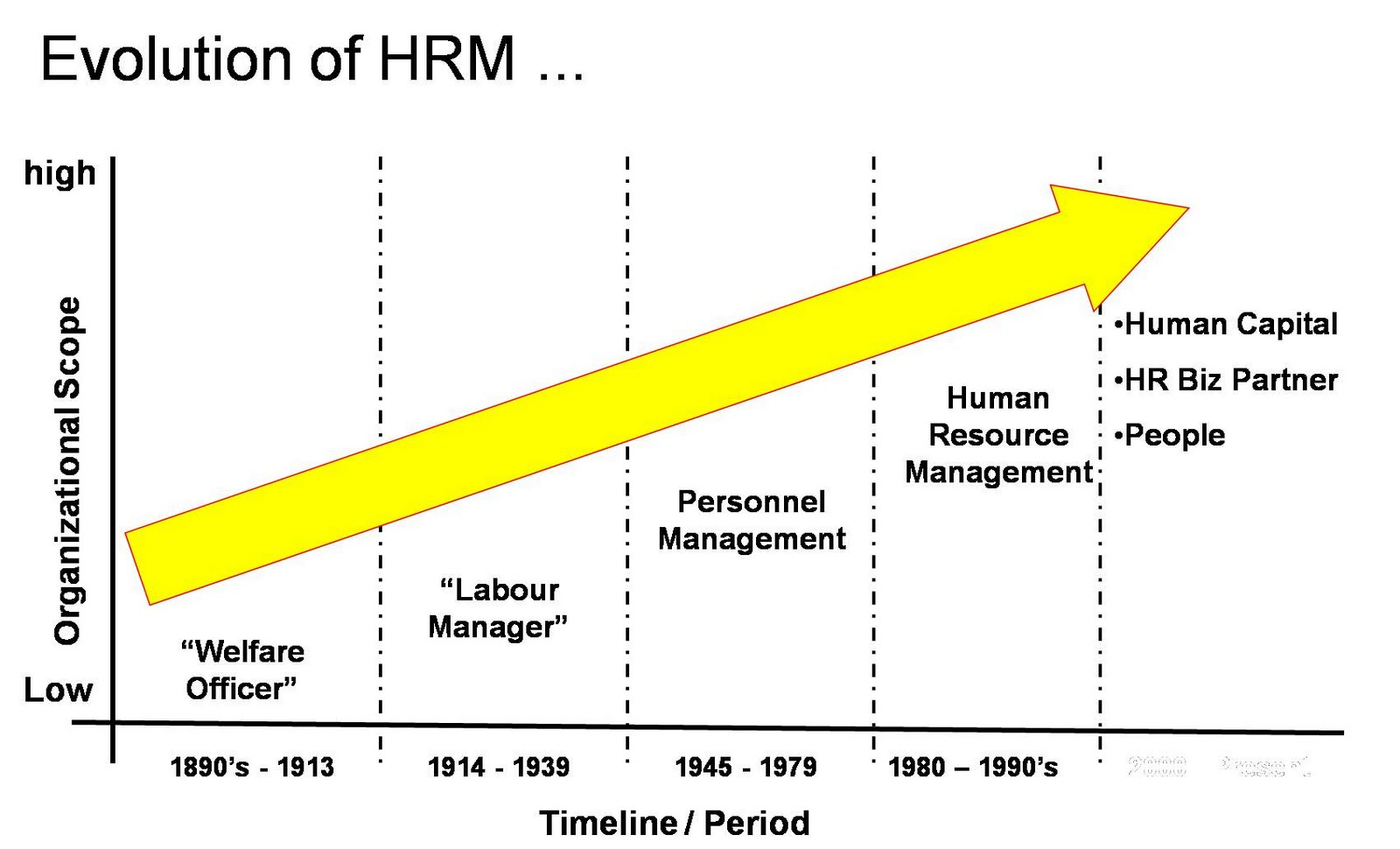 relationship between ob and hrm
