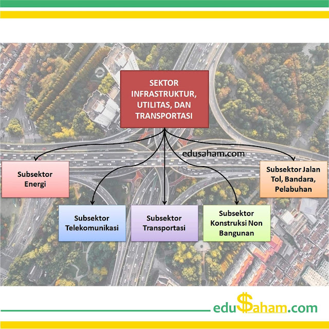 Perusahaan Sektor Infrastruktur, Utilitas, dan Transportasi di BEI