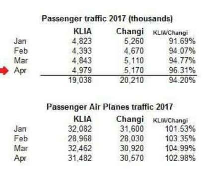 Peningkatan Sektor Pelancongan: Trafik Penumpang KLIA Akan Mengatasi Changi Airport Tahun Depan