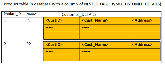 PL/SQL Composite data type - Collections (Associative array