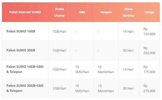 Paket Internet 3 SUMO