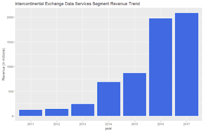 Intercontinental Exchange Data Services Segment Revenue Trend