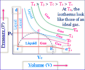 What is the Critical Constant of the gases? How can we Express Critical Constants in Terms of Van der Waals Constants?