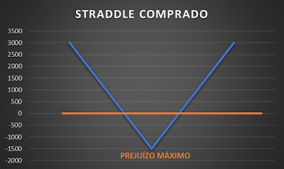 Straddle comprado