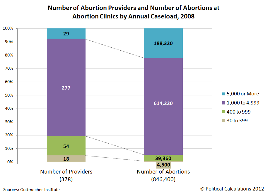 Number of Abortion Providers and Number of Abortions at Abortion Clinics by Annual Caseload, 2008