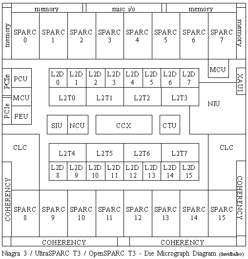 Sun T4 4 firmware vs logiciel » kacentmirag ga