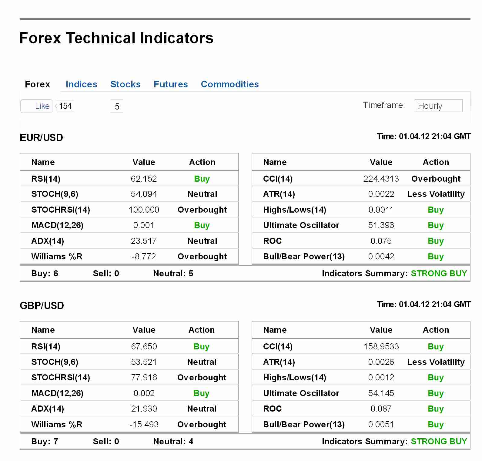 Forex trading technical indicators