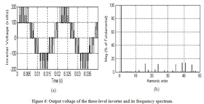 spwm sinusoidal pulse width modulation simulation circuit