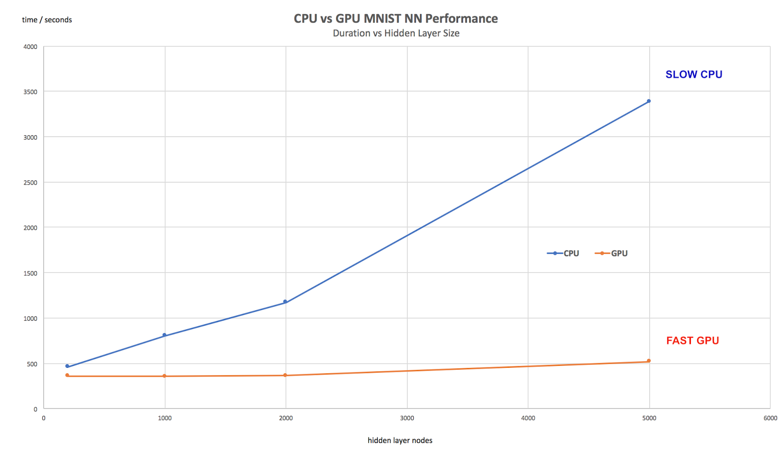Make Your Own Neural Network: Learning MNIST with GPU Acceleration