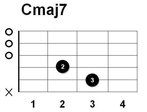 Latest Guitar Chord: Guitar Chords