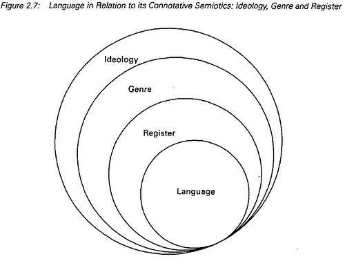 Visual Knowledge Building: Visual Communication