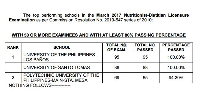 performance of schools Nutritionist Dietitian board exam March 2017