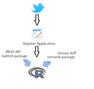 Fetch Twitter data using R | R-bloggers