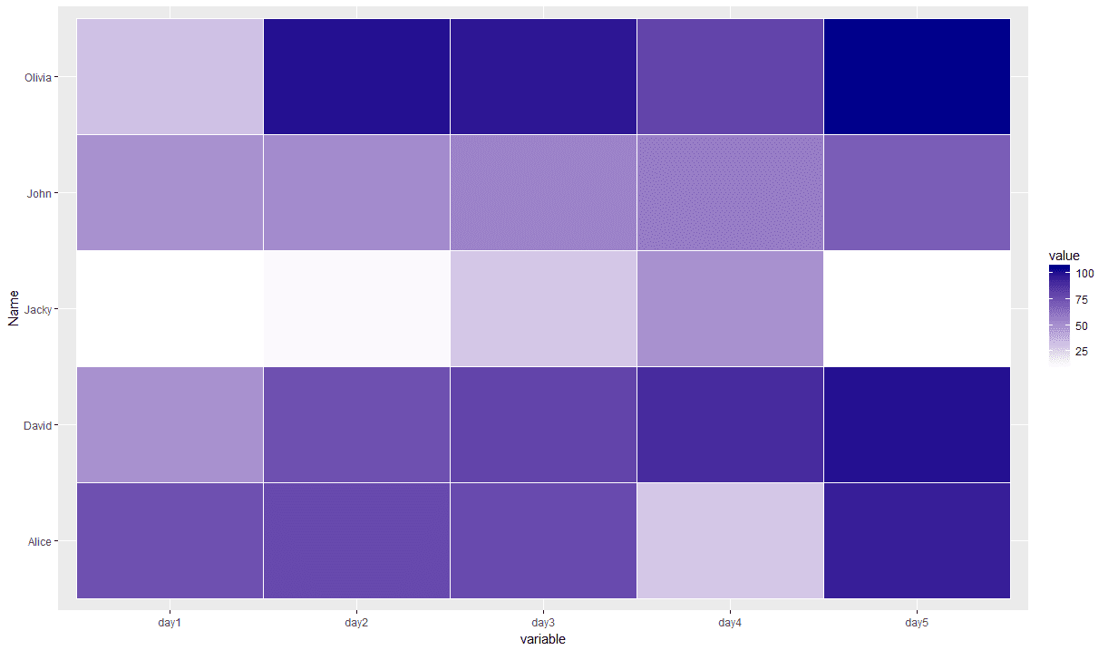 MATLAB     and more    : Make a simple heatmap in R with ggplot2