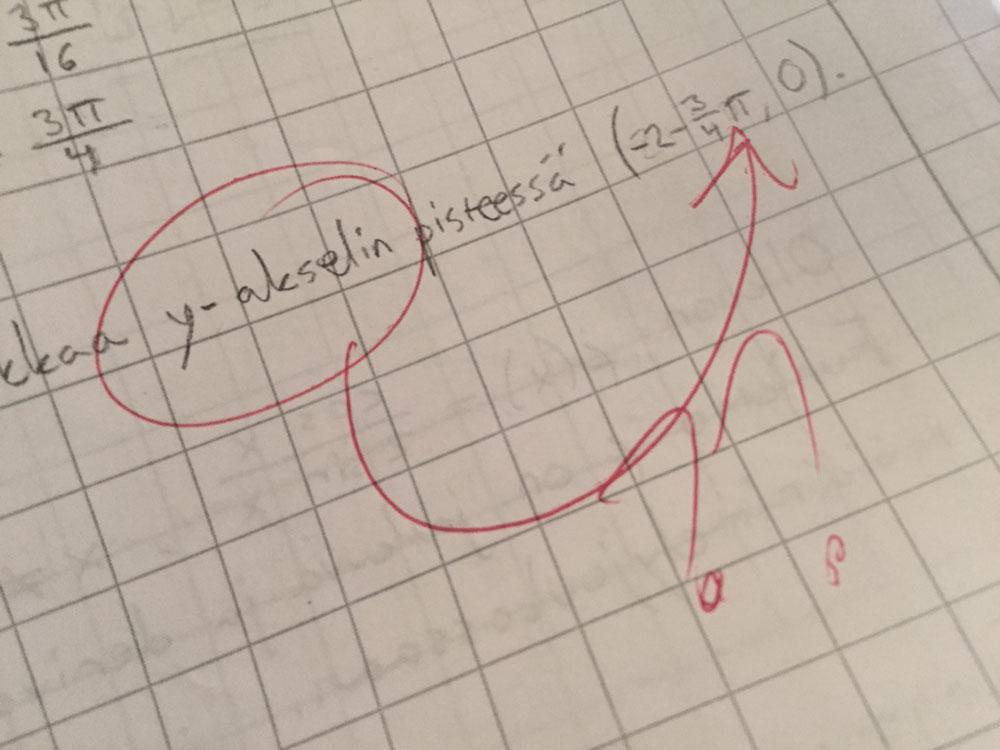 Y-akselin leikkauspiste määritettynä x-akselille, ja asiaan kuuluva punakynämerkintä.