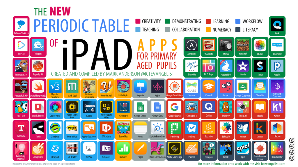 Where its at mrs dichiaras technology blog the new periodic the new periodic table of ipad apps primary aged urtaz Gallery