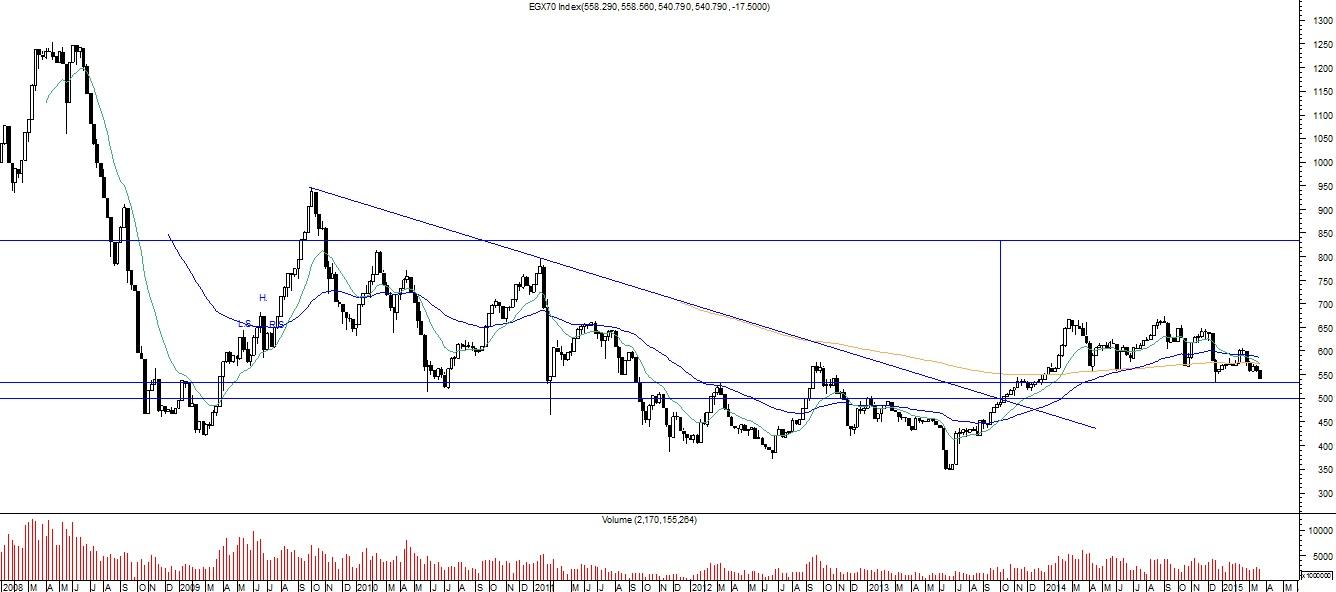 البورصة,EGX70,تحليل فني,البورصة,إستثمار,إستثمار,البورصة المصرية,البورصه المصرية