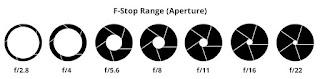 F-stop range