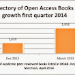 Dramatic Growth of Open Access First Quarter 2014